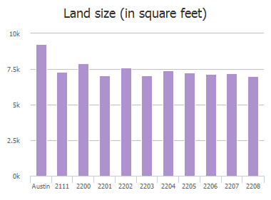 Land size (in square feet) of Fuzz Fairway, Austin, TX: 2111, 2200, 2201, 2202, 2203, 2204, 2205, 2206, 2207, 2208