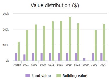 Value distribution ($) of Gentle Oak Drive, Austin, TX: 6901, 6905, 6909, 6911, 6915, 6919, 6923, 6929, 7000, 7004