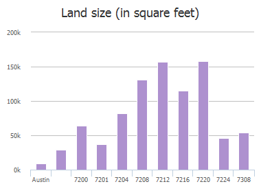 Land size (in square feet) of Getaway Drive, Austin, TX: 7200, 7201, 7204, 7208, 7212, 7216, 7220, 7224, 7308
