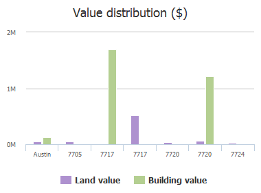 Value distribution ($) of Gilbert Road, Austin, TX: 7705, 7717, 7717, 7720, 7720, 7724