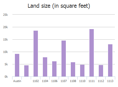 Land size (in square feet) of Gillespie Place, Austin, TX: 1102, 1104, 1106, 1107, 1108, 1110, 1111, 1112, 1113