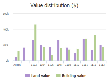 Value distribution ($) of Gillespie Place, Austin, TX: 1102, 1104, 1106, 1107, 1108, 1110, 1111, 1112, 1113