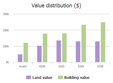 Value distribution ($) of Gillians Walk, Austin, TX: 5100, 5101, 5104, 5108