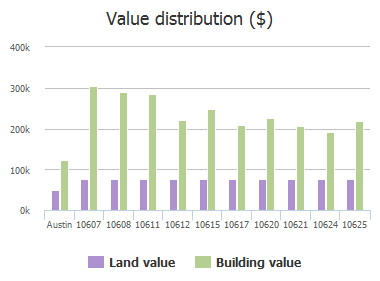 Value distribution ($) of Glass Mountain Trail, Austin, TX: 10607, 10608, 10611, 10612, 10615, 10617, 10620, 10621, 10624, 10625