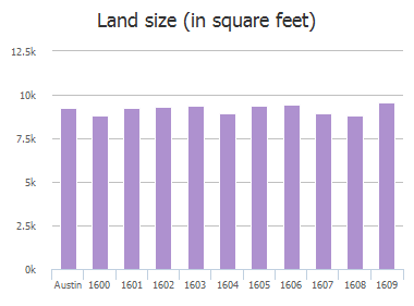Land size (in square feet) of Glenvalley Drive, Austin, TX: 1600, 1601, 1602, 1603, 1604, 1605, 1606, 1607, 1608, 1609