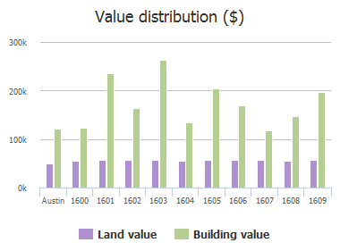 Value distribution ($) of Glenvalley Drive, Austin, TX: 1600, 1601, 1602, 1603, 1604, 1605, 1606, 1607, 1608, 1609