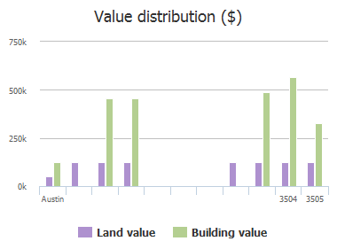 Value distribution ($) of Good Night Trail, Austin, TX: 3504, 3505