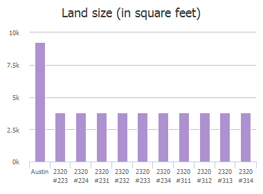 Land size (in square feet) of Gracy Farms Lane, Austin, TX: 2320 #223, 2320 #224, 2320 #231, 2320 #232, 2320 #233, 2320 #234, 2320 #311, 2320 #312, 2320 #313, 2320 #314