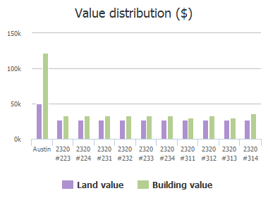 Value distribution ($) of Gracy Farms Lane, Austin, TX: 2320 #223, 2320 #224, 2320 #231, 2320 #232, 2320 #233, 2320 #234, 2320 #311, 2320 #312, 2320 #313, 2320 #314