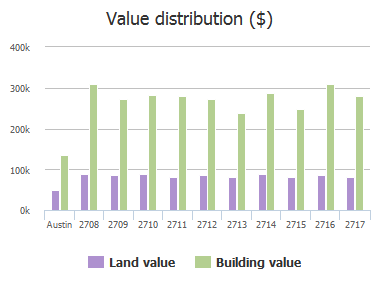Value distribution ($) of Grand Oaks Loop, Austin, TX: 2708, 2709, 2710, 2711, 2712, 2713, 2714, 2715, 2716, 2717