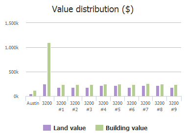 Value distribution ($) of Grandview Street, Austin, TX: 3200, 3200 #1, 3200 #2, 3200 #3, 3200 #4, 3200 #5, 3200 #6, 3200 #7, 3200 #8, 3200 #9