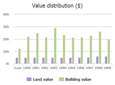 Value distribution ($) of Grassmere Court, Austin, TX: 10900, 10901, 10902, 10903, 10904, 10905, 10906, 10907, 10908, 10909