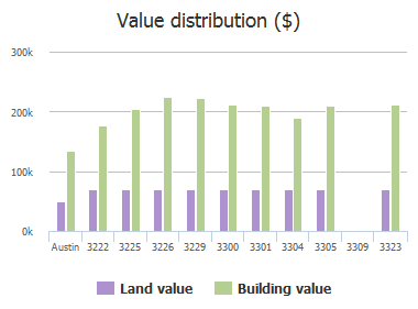 Value distribution ($) of Grimes Ranch Road, Austin, TX: 3222, 3225, 3226, 3229, 3300, 3301, 3304, 3305, 3309, 3323
