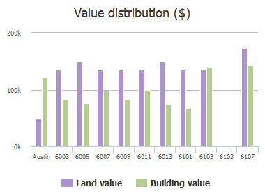 Value distribution ($) of Grover Avenue, Austin, TX: 6003, 6005, 6007, 6009, 6011, 6013, 6101, 6103, 6103, 6107