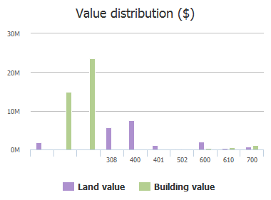 Value distribution ($) of Guadalupe Street, Austin, TX: 308, 400, 401, 502, 600, 610, 700