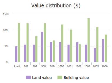Value distribution ($) of Gullett Street, Austin, TX: 906, 907, 908, 910, 1000, 1001, 1002, 1003, 1005, 1006