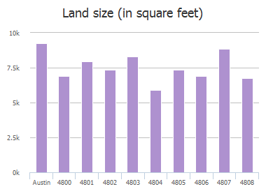 Land size (in square feet) of Gypsy Cove, Austin, TX: 4800, 4801, 4802, 4803, 4804, 4805, 4806, 4807, 4807, 4808
