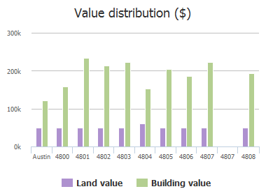 Value distribution ($) of Gypsy Cove, Austin, TX: 4800, 4801, 4802, 4803, 4804, 4805, 4806, 4807, 4808, 4809