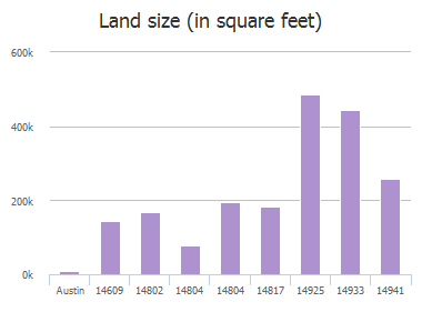 Land size (in square feet) of Hamilton Pool Road, Austin, TX: 14609, 14802, 14804, 14804, 14817, 14820, 14820, 14925, 14933, 14941