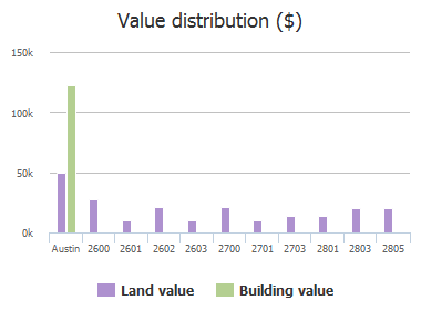 Value distribution ($) of Hancock Avenue, Austin, TX: 2600, 2601, 2602, 2603, 2700, 2701, 2703, 2801, 2803, 2805