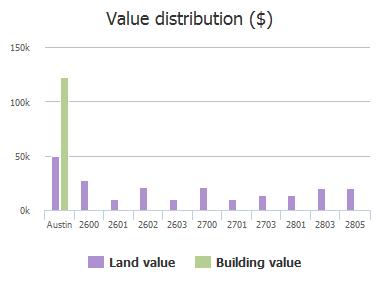 Value distribution ($) of Hancock Avenue, Austin, TX: 2600, 2601, 2602, 2603, 2700, 2701, 2703, 2801, 2803, 2805