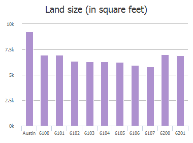 Land size (in square feet) of Harwin Lane, Austin, TX: 6100, 6101, 6102, 6103, 6104, 6105, 6106, 6107, 6200, 6201