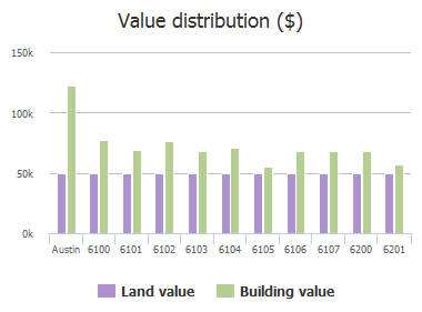 Value distribution ($) of Harwin Lane, Austin, TX: 6100, 6101, 6102, 6103, 6104, 6105, 6106, 6107, 6200, 6201