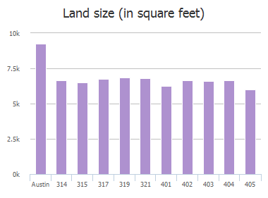 Land size (in square feet) of Hazeltine Drive, Austin, TX: 314, 315, 317, 319, 321, 401, 402, 403, 404, 405