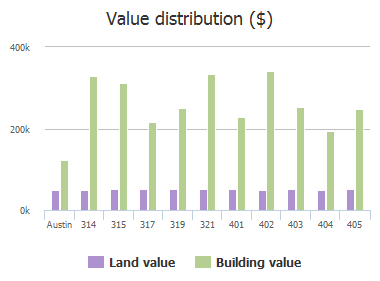 Value distribution ($) of Hazeltine Drive, Austin, TX: 314, 315, 317, 319, 321, 401, 402, 403, 404, 405