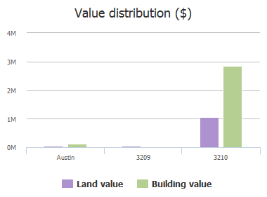 Value distribution ($) of Hillbilly Lane, Austin, TX: 3209, 3210
