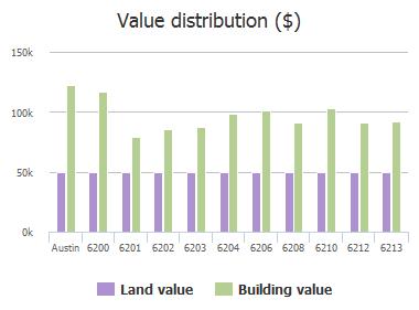 Value distribution ($) of Hillston Drive, Austin, TX: 6200, 6201, 6202, 6203, 6204, 6206, 6208, 6210, 6212, 6213