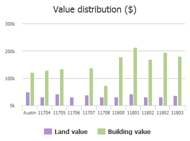 Value distribution ($) of Hornsby Street, Austin, TX: 11704, 11705, 11706, 11707, 11708, 11800, 11801, 11802, 11802, 11803
