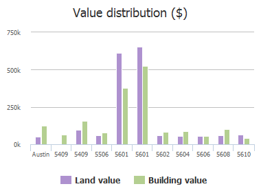 Value distribution ($) of Hudson Bend Road, Austin, TX: 5409, 5409, 5506, 5601, 5601, 5602, 5604, 5606, 5608, 5610