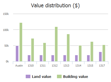 Value distribution ($) of Hyman Lane, Austin, TX: 1310, 1311, 1312, 1313, 1314, 1315, 1317