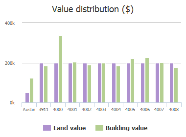 Value distribution ($) of Hyridge Drive, Austin, TX: 3911, 4000, 4001, 4002, 4003, 4004, 4005, 4006, 4007, 4008