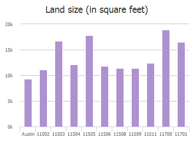 Land size (in square feet) of Indianhead Drive, Austin, TX: 11502, 11503, 11504, 11505, 11506, 11508, 11509, 11511, 11700, 11701