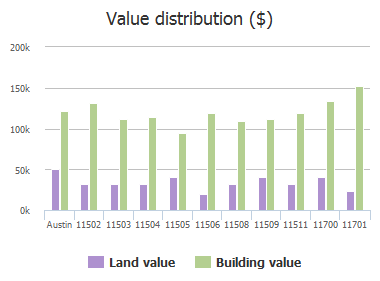 Value distribution ($) of Indianhead Drive, Austin, TX: 11502, 11503, 11504, 11505, 11506, 11508, 11509, 11511, 11700, 11701