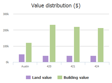 Value distribution ($) of Island Oak Drive, Austin, TX: 420, 421, 424