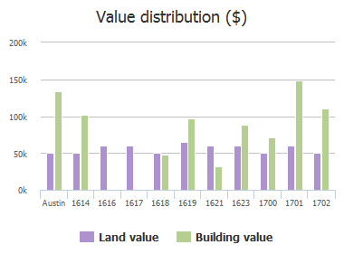 Value distribution ($) of J J Seabrook Drive, Austin, TX: 1614, 1616, 1617, 1618, 1619, 1621, 1623, 1700, 1701, 1702