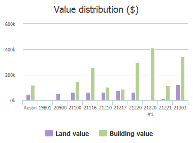 Value distribution ($) of Jakes Hill Road, Austin, TX: 19801, 20900, 21100, 21116, 21210, 21217, 21220, 21220 #1, 21221, 21303