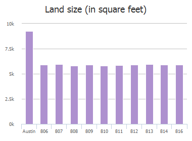 Land size (in square feet) of James Street, Austin, TX: 806, 807, 808, 809, 810, 811, 812, 813, 814, 816
