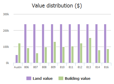 Value distribution ($) of James Street, Austin, TX: 806, 807, 808, 809, 810, 811, 812, 813, 814, 816