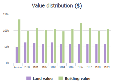 Value distribution ($) of Jeanne Marie Court, Austin, TX: 3100, 3101, 3102, 3103, 3104, 3105, 3106, 3107, 3108, 3109