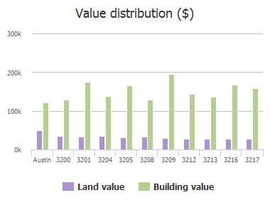 Value distribution ($) of Jewelfish Cove, Austin, TX: 3200, 3201, 3204, 3205, 3208, 3209, 3212, 3213, 3216, 3217