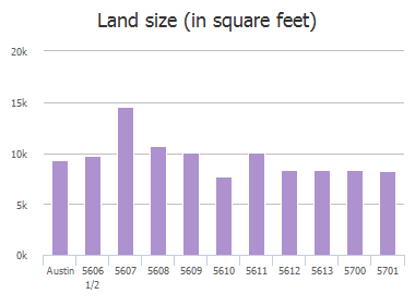 Land size (in square feet) of Joe Sayers Avenue, Austin, TX: 5606 1/2, 5607, 5608, 5609, 5610, 5611, 5612, 5613, 5700, 5701