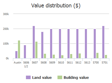Value distribution ($) of Joe Sayers Avenue, Austin, TX: 5606 1/2, 5607, 5608, 5609, 5610, 5611, 5612, 5613, 5700, 5701