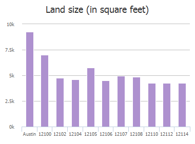 Land size (in square feet) of Johnny Weismuller Lane, Austin, TX: 12100, 12102, 12104, 12105, 12106, 12107, 12108, 12110, 12112, 12114