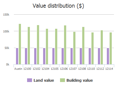 Value distribution ($) of Johnny Weismuller Lane, Austin, TX: 12100, 12102, 12104, 12105, 12106, 12107, 12108, 12110, 12112, 12114