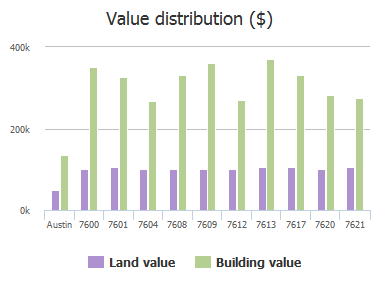 Value distribution ($) of Journeyville Drive, Austin, TX: 7600, 7601, 7604, 7608, 7609, 7612, 7613, 7617, 7620, 7621