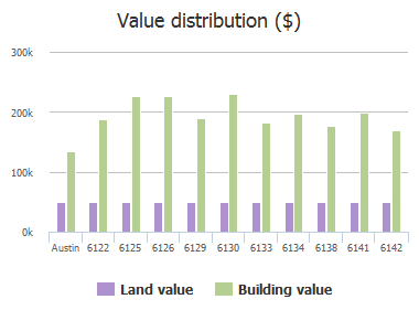 Value distribution ($) of Jumano Lane, Austin, TX: 6122, 6125, 6126, 6129, 6130, 6133, 6134, 6138, 6141, 6142